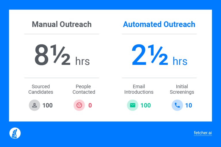 Fetcher-Automated Outreach width=